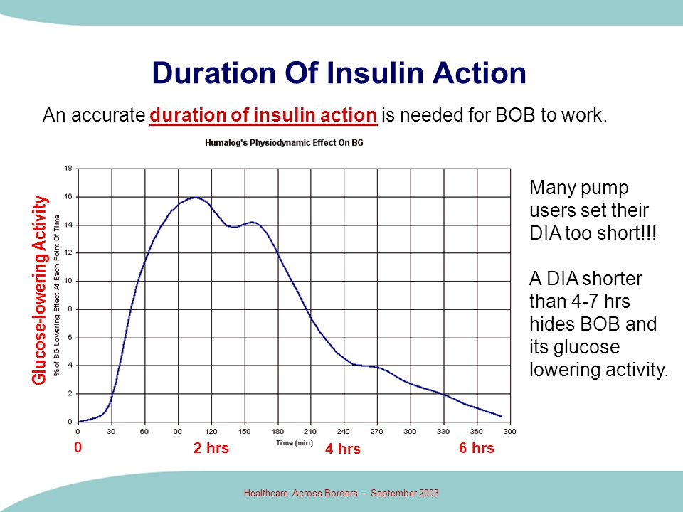 Healthcare Across Borders - September 2003 Duration Of Insulin Action 4 hrs 6 hrs 2 hrs 0 An accurate duration of insulin action is needed for BOB to