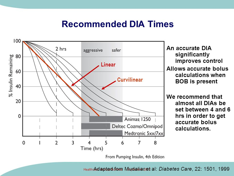 Healthcare Across Borders - September 2003 Bolus Recommendations Here (not shown), 3 u BOB cancels 3 units needed for 30 grams of carb.