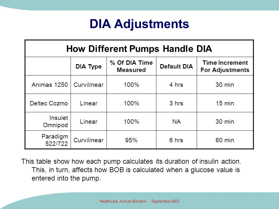Healthcare Across Borders - September 2003 DIA Adjustments This table show how each pump calculates its duration of insulin action. This, in turn, aff