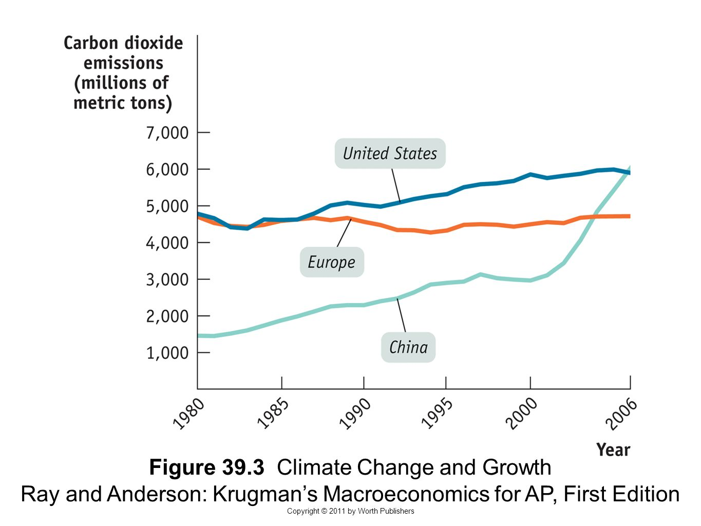 Figure 39.3 Climate Change and Growth Ray and Anderson: Krugman's Macroeconomics for AP, First Edition Copyright © 2011 by Worth Publishers