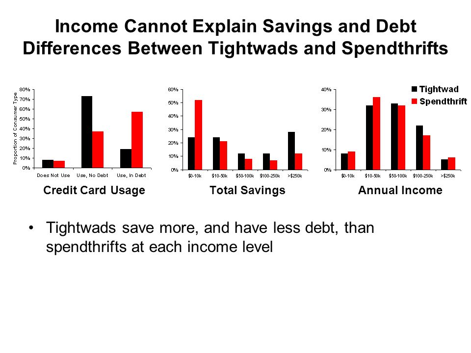 Income Cannot Explain Savings and Debt Differences Between Tightwads and Spendthrifts Credit Card Usage Total SavingsAnnual Income Tightwads save more, and have less debt, than spendthrifts at each income level