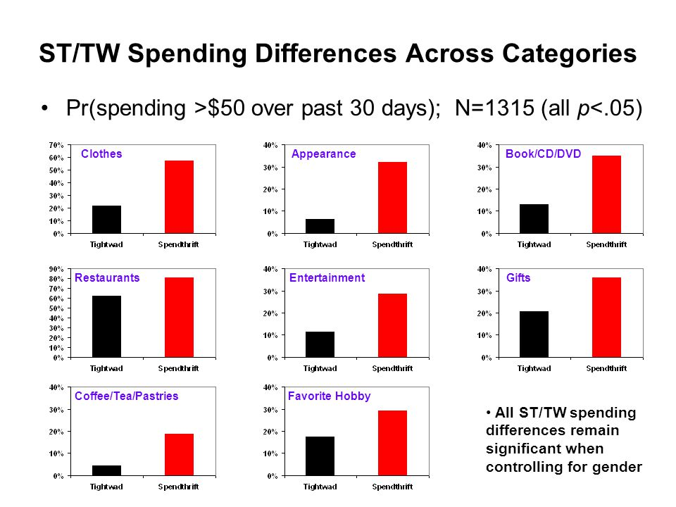 ST/TW Spending Differences Across Categories Pr(spending >$50 over past 30 days); N=1315 (all p<.05) ClothesAppearanceBook/CD/DVD RestaurantsEntertainmentGifts Coffee/Tea/PastriesFavorite Hobby All ST/TW spending differences remain significant when controlling for gender