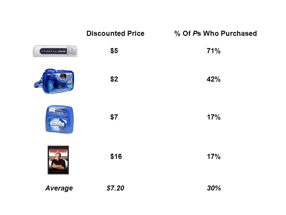 Discounted Price % Of Ps Who Purchased $5 71% $2 42% $7 17% $16 17% Average $7.20 30%