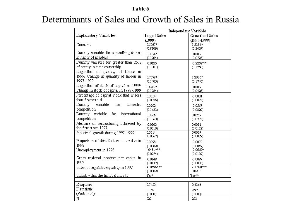 Table 6 Determinants of Sales and Growth of Sales in Russia