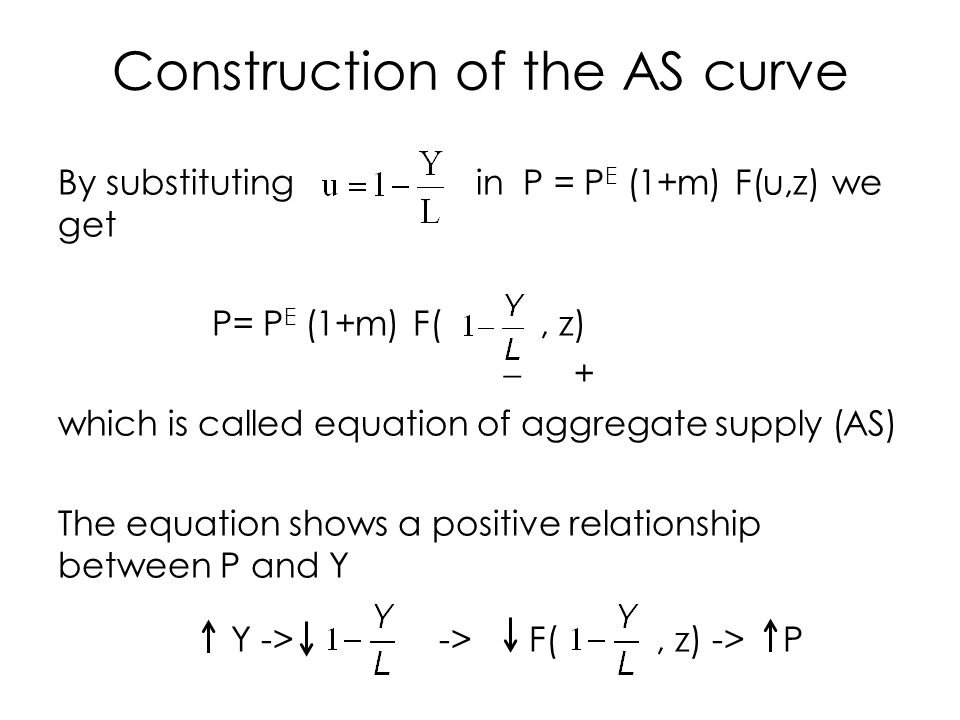 Construction of the AS curve By substituting in P = P E (1+m) F(u,z) we get P= P E (1+m) F(, z)  + which is called equation of aggregate supply (AS) The equation shows a positive relationship between P and Y Y -> -> F(, z) -> P