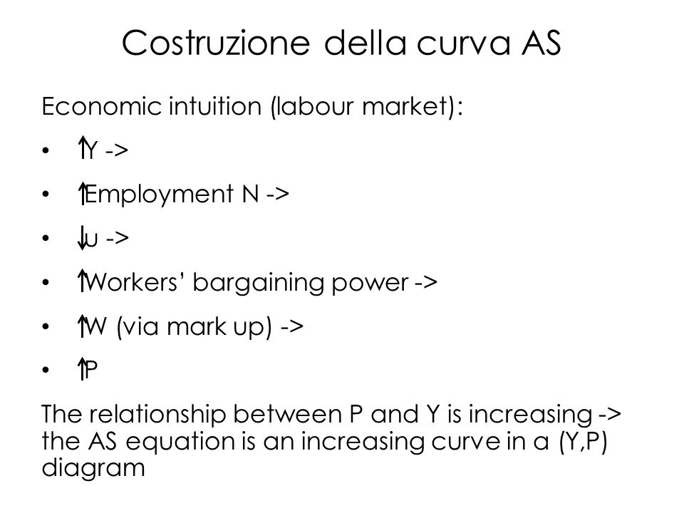 Costruzione della curva AS Economic intuition (labour market): Y -> Employment N -> u -> Workers' bargaining power -> W (via mark up) -> P The relationship between P and Y is increasing -> the AS equation is an increasing curve in a (Y,P) diagram