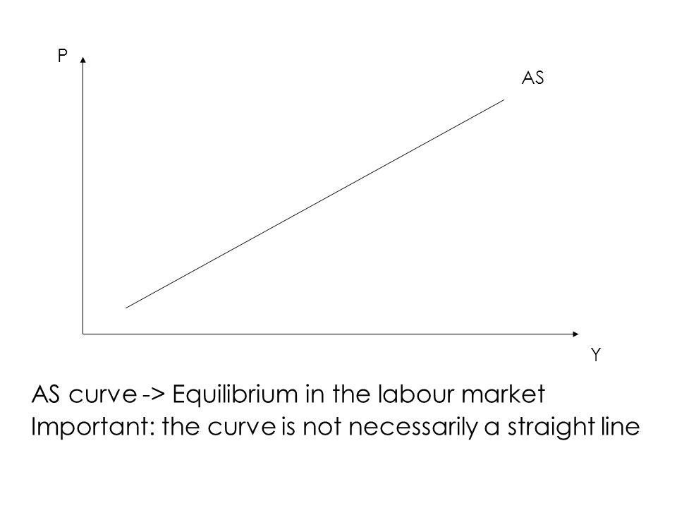 AS curve -> Equilibrium in the labour market Important: the curve is not necessarily a straight line AS P Y
