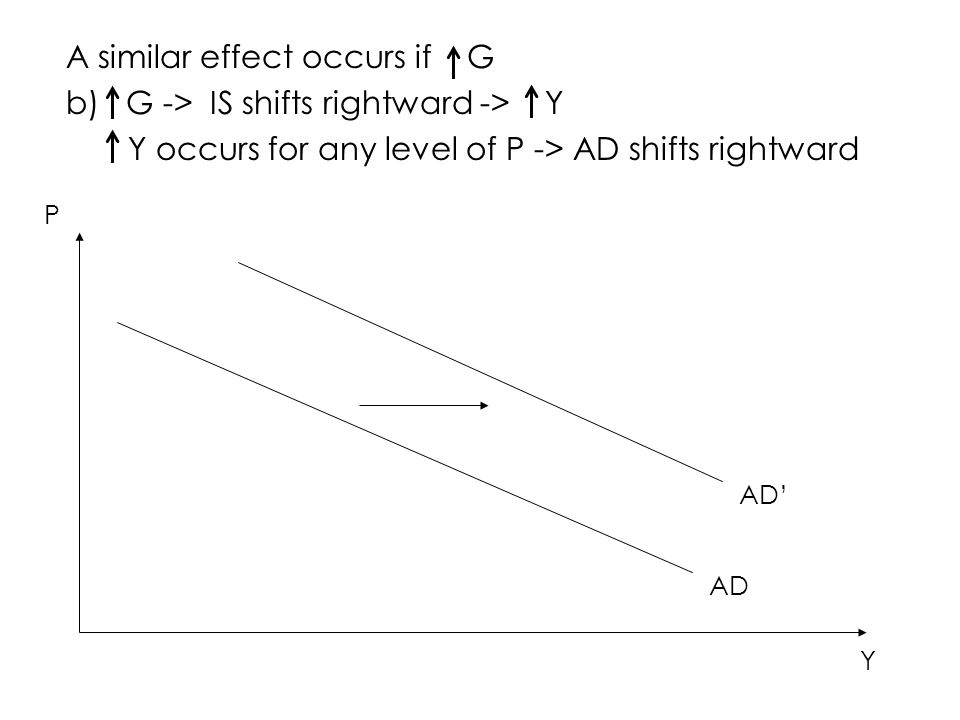 A similar effect occurs if G b) G -> IS shifts rightward -> Y Y occurs for any level of P -> AD shifts rightward AD P Y AD'