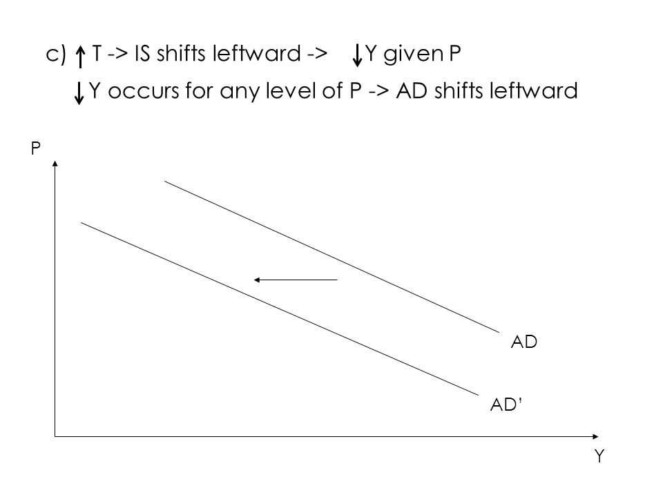 c) T -> IS shifts leftward -> Y given P Y occurs for any level of P -> AD shifts leftward AD' P Y AD