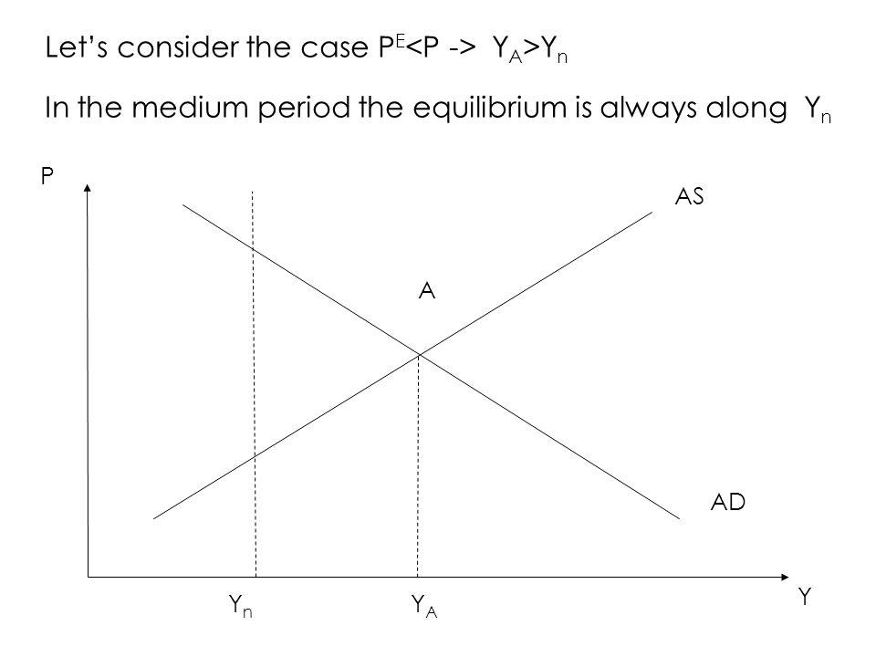 Let's consider the case P E Y A >Y n In the medium period the equilibrium is always along Y n AS AD P Y A YAYA YnYn