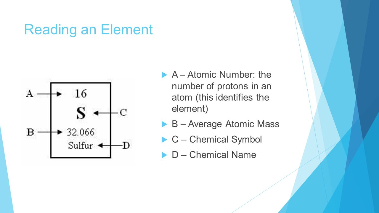 Reading an Element  A – Atomic Number: the number of protons in an atom (this identifies the element)  B – Average Atomic Mass  C – Chemical Symbol  D – Chemical Name