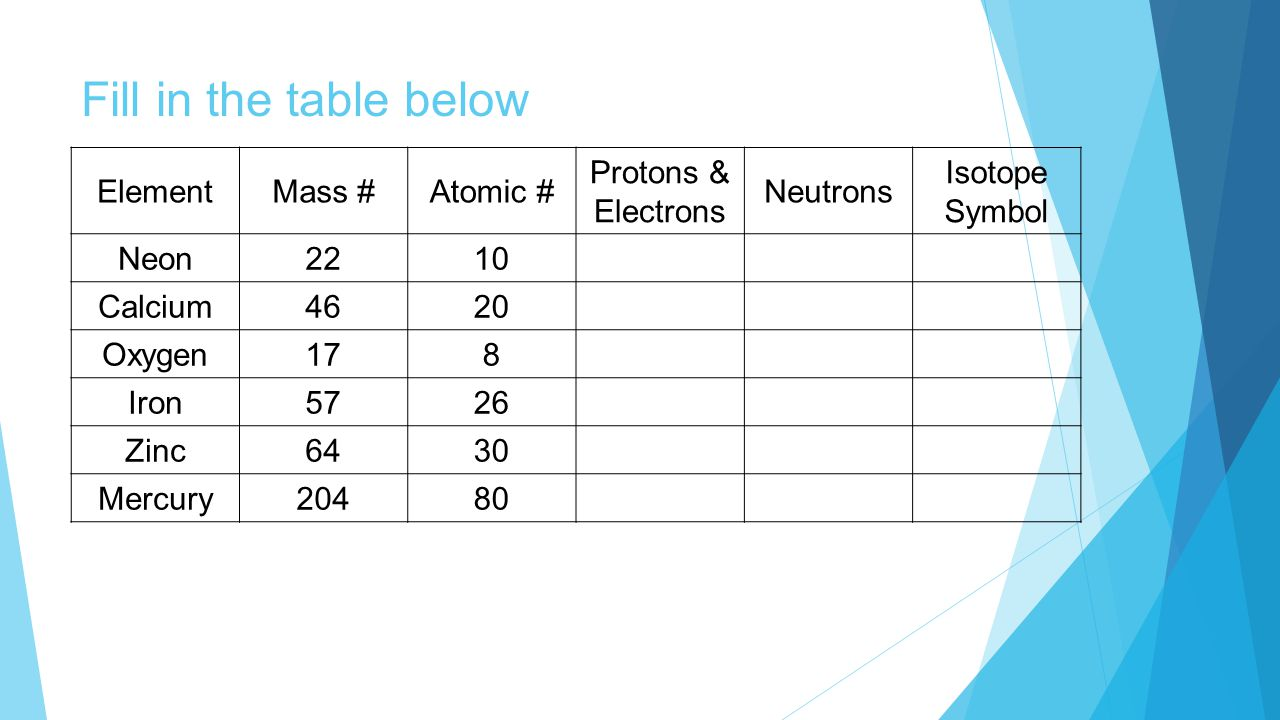 Fill in the table below ElementMass #Atomic # Protons & Electrons Neutrons Isotope Symbol Neon2210 Calcium4620 Oxygen178 Iron5726 Zinc6430 Mercury20480