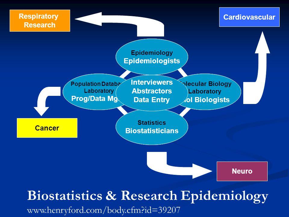 Molecular BioHuman Populations Statistics Epidemiology Molecular Biology Laboratory Mol Biologists Population Database Laboratory Prog/Data Mgrs.