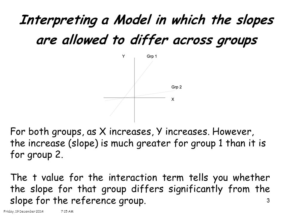3 Interpreting a Model in which the slopes are allowed to differ across groups For both groups, as X increases, Y increases.