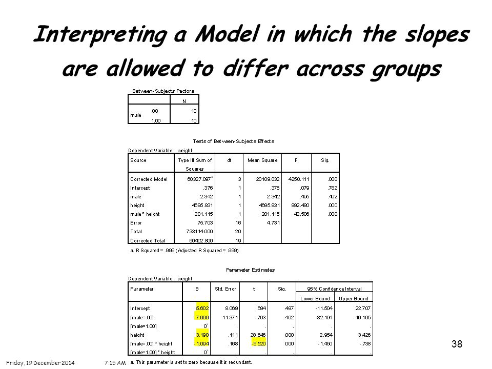 38 Interpreting a Model in which the slopes are allowed to differ across groups Friday, 19 December 20147:16 AM