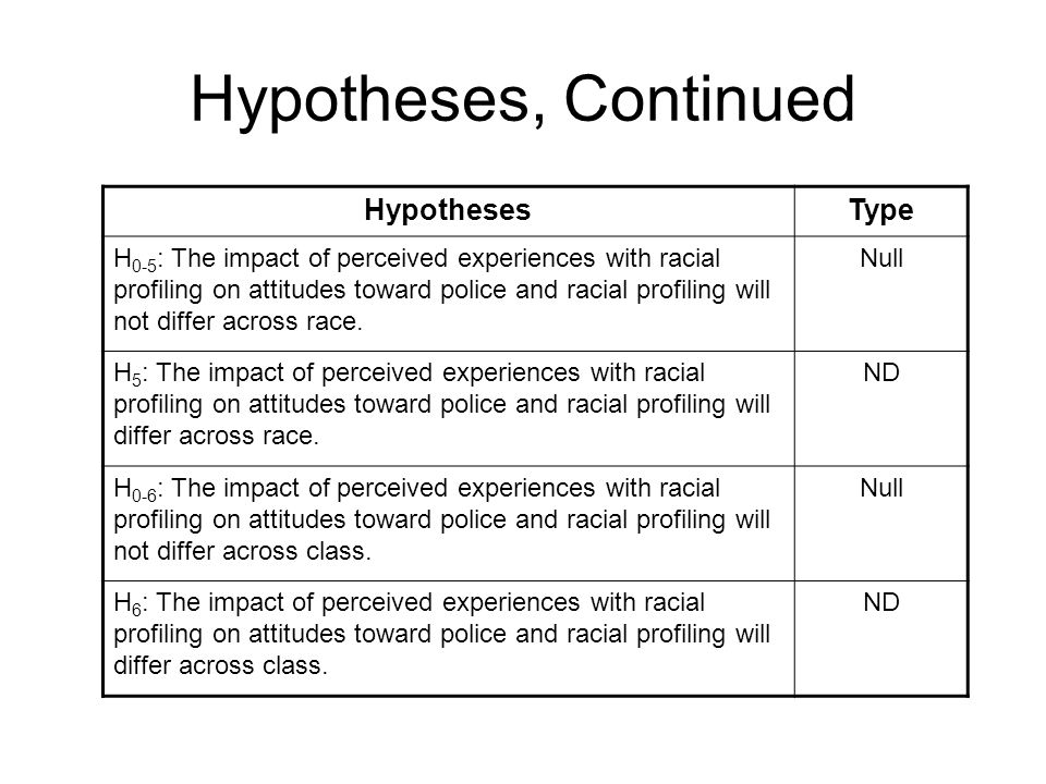 Hypotheses, Continued HypothesesType H 0-5 : The impact of perceived experiences with racial profiling on attitudes toward police and racial profiling will not differ across race.