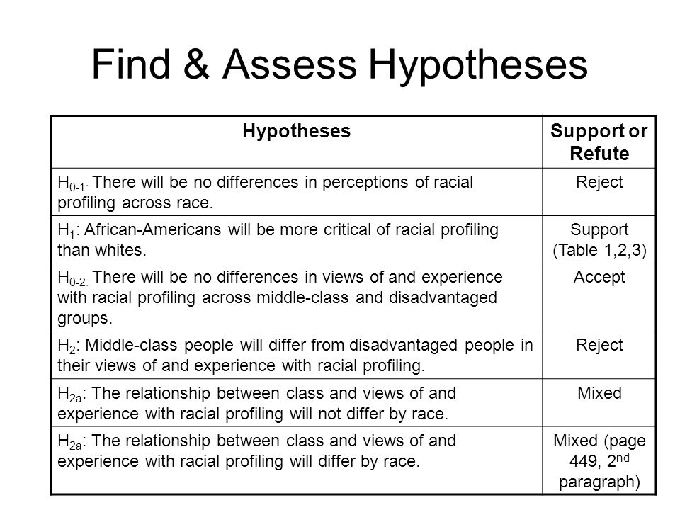 Find & Assess Hypotheses HypothesesSupport or Refute H 0-1: There will be no differences in perceptions of racial profiling across race.
