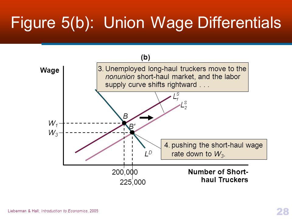 Lieberman & Hall; Introduction to Economics, 2005 28 Figure 5(b): Union Wage Differentials Number of Short- haul Truckers W3W3 W1W1 B' B LDLD 200,000