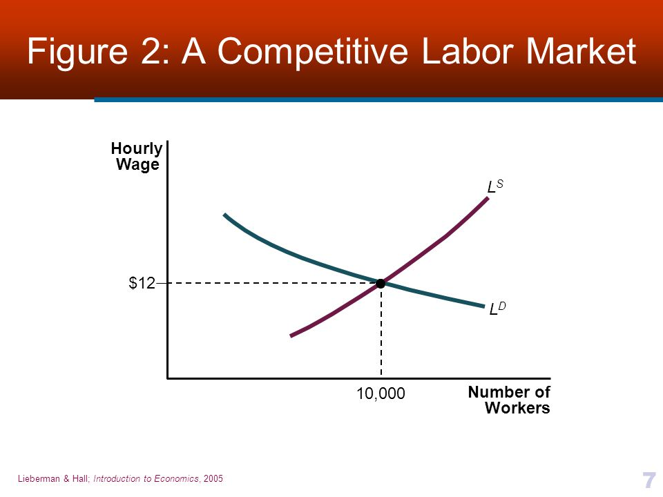 Lieberman & Hall; Introduction to Economics, 2005 7 Figure 2: A Competitive Labor Market Number of Workers Hourly Wage LDLD $12 LSLS 10,000