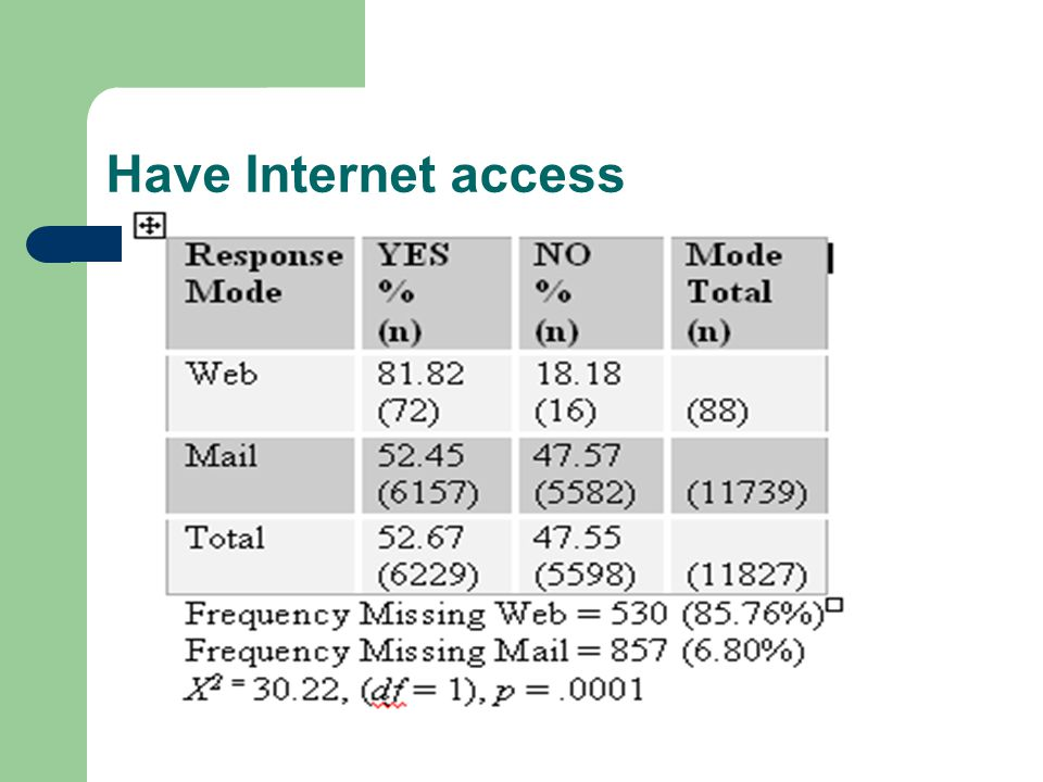 Have Internet access