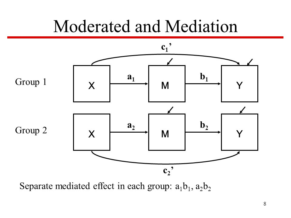 8 Moderated and Mediation X MY a1a1 b1b1 c1'c1' Group 1 X MY a2a2 b2b2 c2'c2' Group 2 Separate mediated effect in each group: a 1 b 1, a 2 b 2