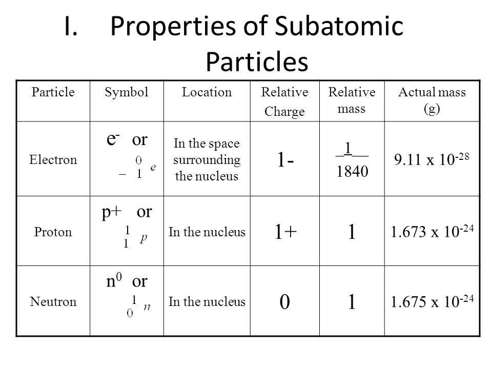 I.Properties of Subatomic Particles ParticleSymbolLocationRelative Charge Relative mass Actual mass (g) Electron e - or In the space surrounding the nucleus 1- _1__ 1840 9.11 x 10 -28 Proton p+ or In the nucleus 1+1 1.673 x 10 -24 Neutron n 0 or In the nucleus 01 1.675 x 10 -24