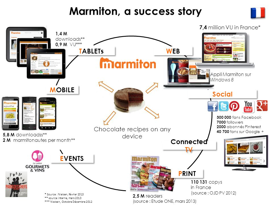 TABLETs MOBILE PRINT WEB Marmiton, a success story EVENTS Connected TV Social 110 131 copys in France ( source : OJD PV 2012) 7,4 million VU in France* 5,8 M downloadss** 2 M marmitonautes per month** 1,4 M downloads** 0,9 M VU *** * Source : Nielsen, février 2013 ** source interne, mars 2013 *** Nielsen, Octobre Décembre 2012 300 000 fans Facebook 7000 followers 2000 abonnés Pinterest 40 700 fans sur Google + Appli Marmiton sur Windows 8 2,5 M readers (source : Etude ONE, mars 2013) Chocolate recipes on any device
