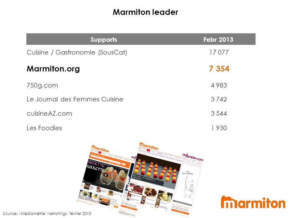 Marmiton leader SupportsFebr 2013 Cuisine / Gastronomie (SousCat) 17 077 Marmiton.org 7 354 750g.com 4 983 Le Journal des Femmes Cuisine 3 742 cuisineAZ.com 3 544 Les Foodies 1 930 Source: : Médiamétrie Netratings, février 2013