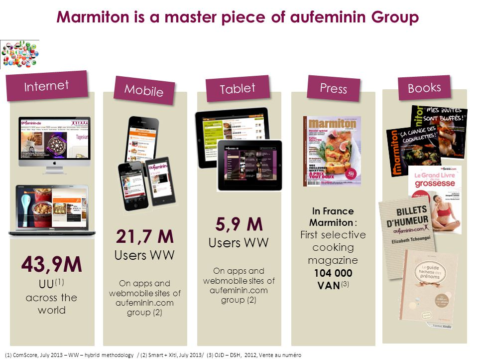 Internet Mobile (1) ComScore, July 2013 – WW – hybrid methodology / (2) Smart + Xiti, July 2013/ (3) OJD – DSH, 2012, Vente au numéro Tablet Press Books 43,9M UU (1) across the world In France Marmiton : First selective cooking magazine 104 000 VAN (3) Marmiton is a master piece of aufeminin Group 21,7 M Users WW On apps and webmobile sites of aufeminin.com group (2) 5,9 M Users WW On apps and webmobile sites of aufeminin.com group (2)