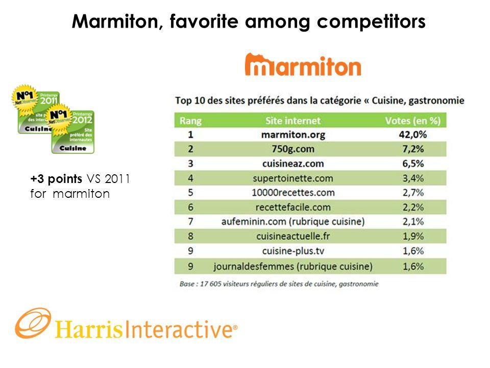 Marmiton, favorite among competitors +3 points VS 2011 for marmiton