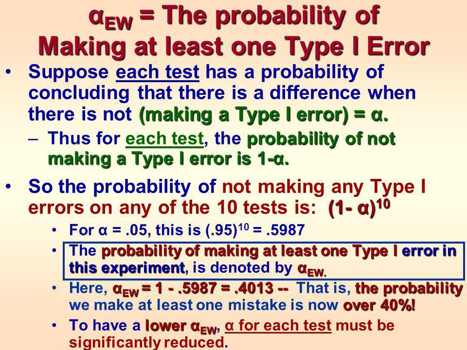 α EW = The probability of Making at least one Type I Error (making a Type I error) =α.Suppose each test has a probability of concluding that there is a difference when there is not (making a Type I error) = α.