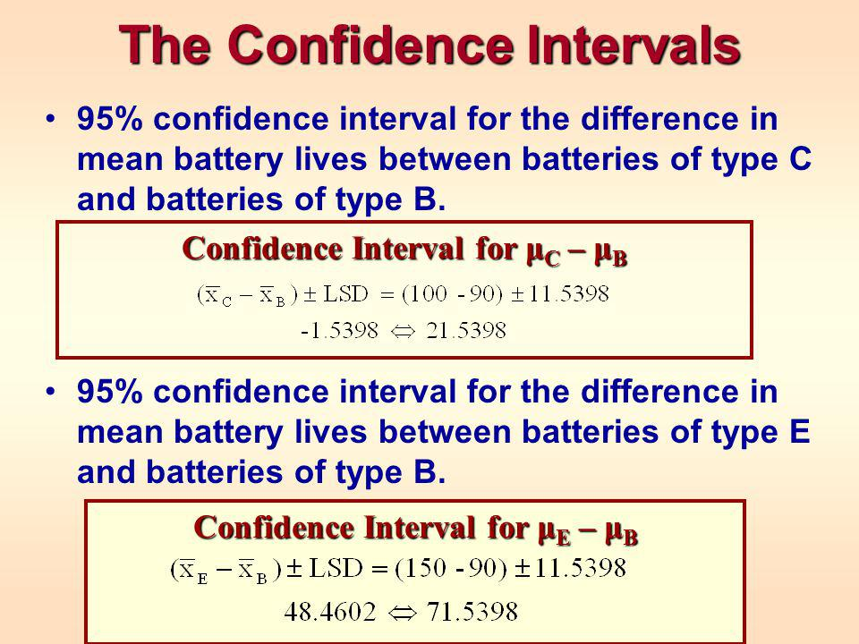 The Confidence Intervals 95% confidence interval for the difference in mean battery lives between batteries of type C and batteries of type B.