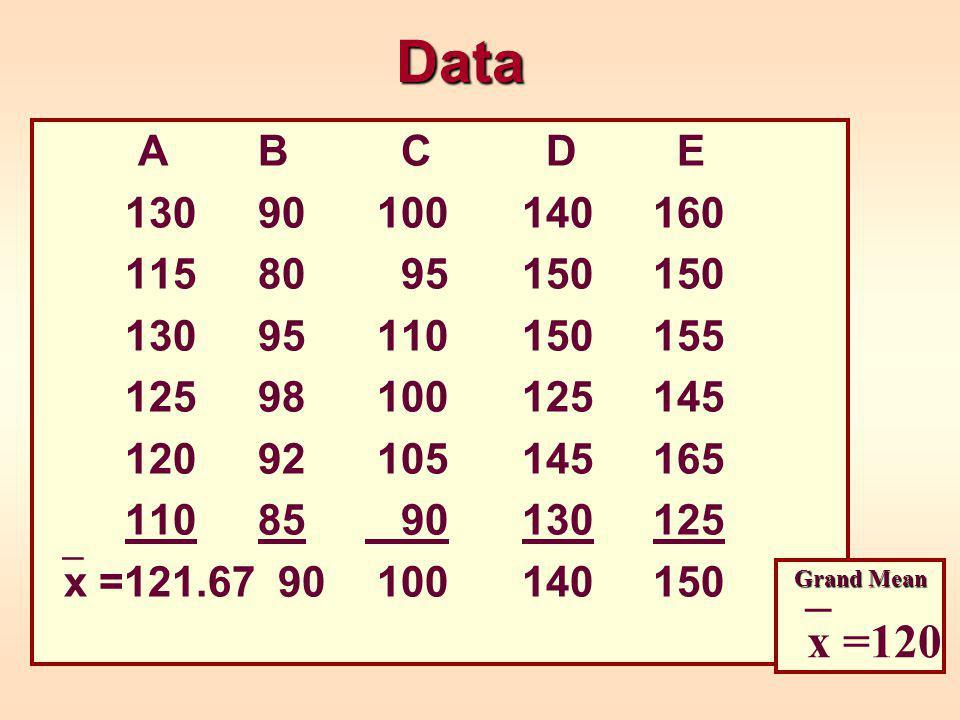 Data A B C D E 130 90 100140 160 115 80 95150 150 130 95 110150 155 125 98 100125 145 120 92 105145 165 110 85 90130 125  x =121.67 90 100140 150 Grand Mean  x =120