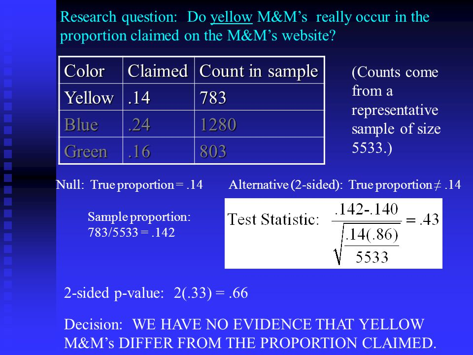 Research question: Do yellow M&M's really occur in the proportion claimed on the M&M's website.