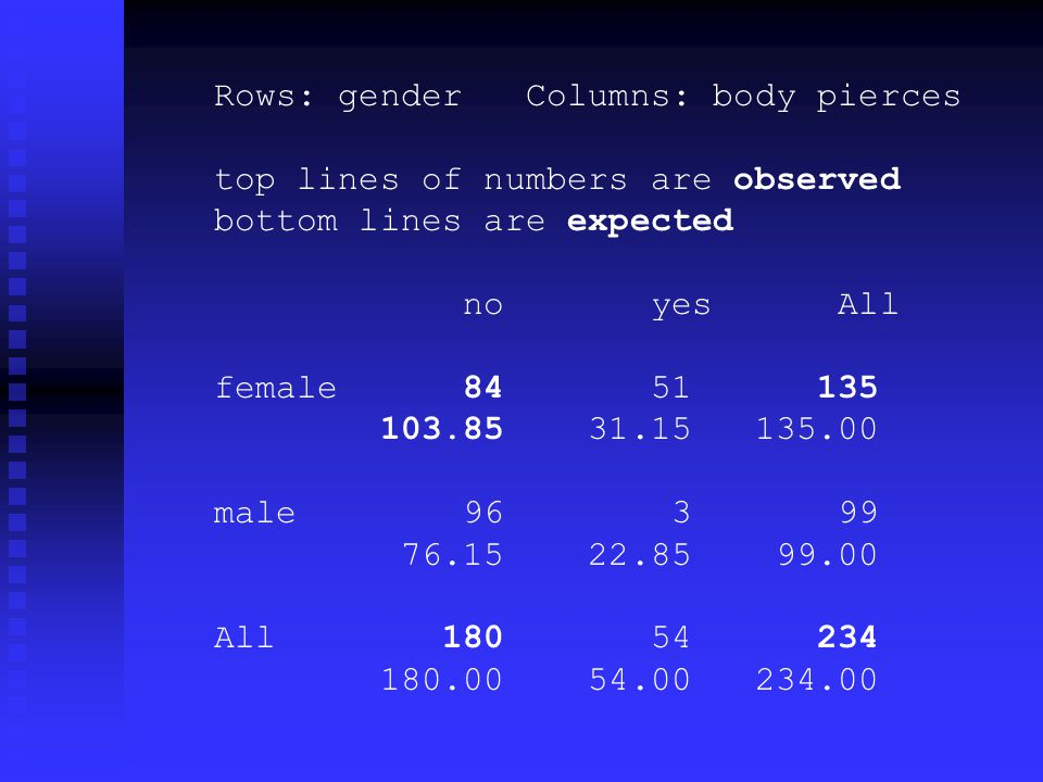 Rows: gender Columns: body pierces top lines of numbers are observed bottom lines are expected no yes All female 84 51 135 103.85 31.15 135.00 male 96 3 99 76.15 22.85 99.00 All 180 54 234 180.00 54.00 234.00