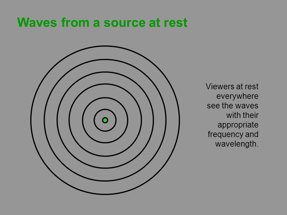 The Doppler Effect A similar change in sound frequency occurs when the source is fixed and the receiver is moving. But the formula depends on whether