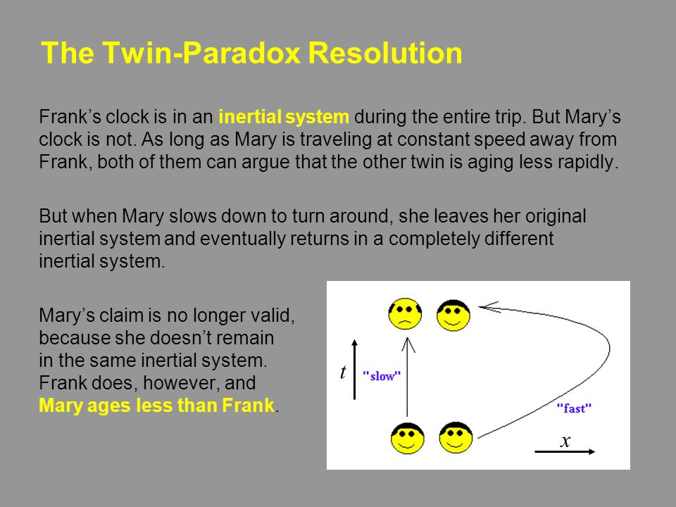 The Twin Paradox The Set-up Mary and Frank are twins. Mary, an astronaut, leaves on a trip many lightyears (ly) from the Earth at great speed and retu
