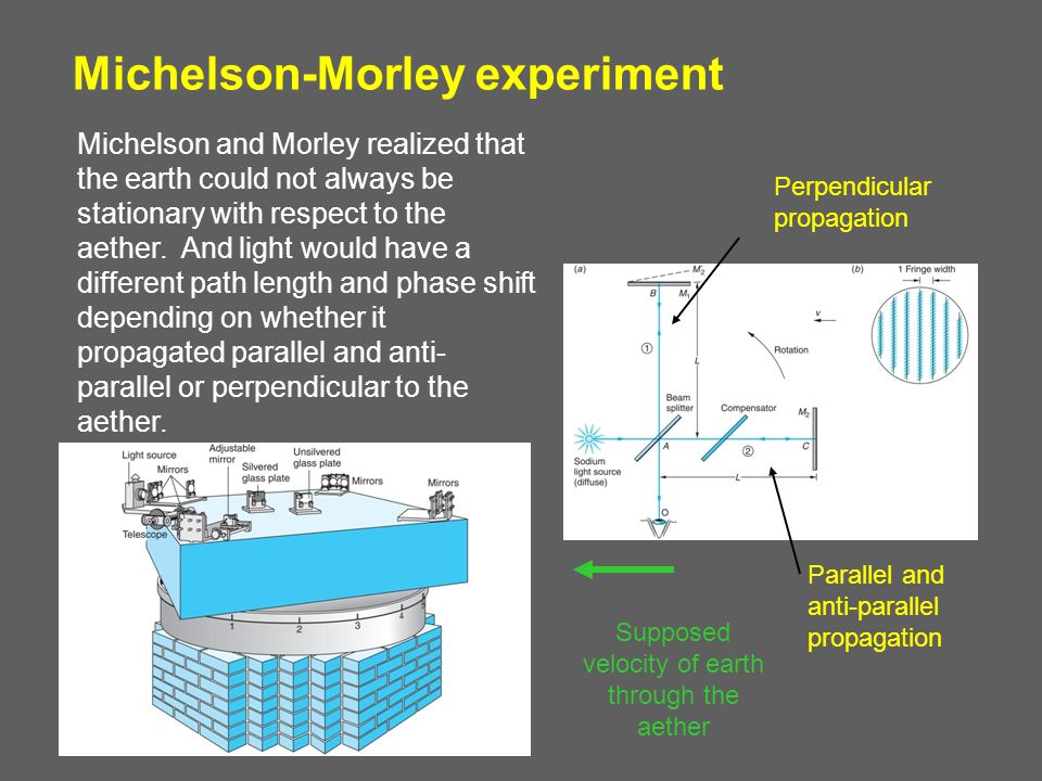 Experimental Verification of Time Dilation Cosmic Ray Muons: Muons are produced in the upper atmosphere in collisions between ultra-high energy particles and air-molecule nuclei.