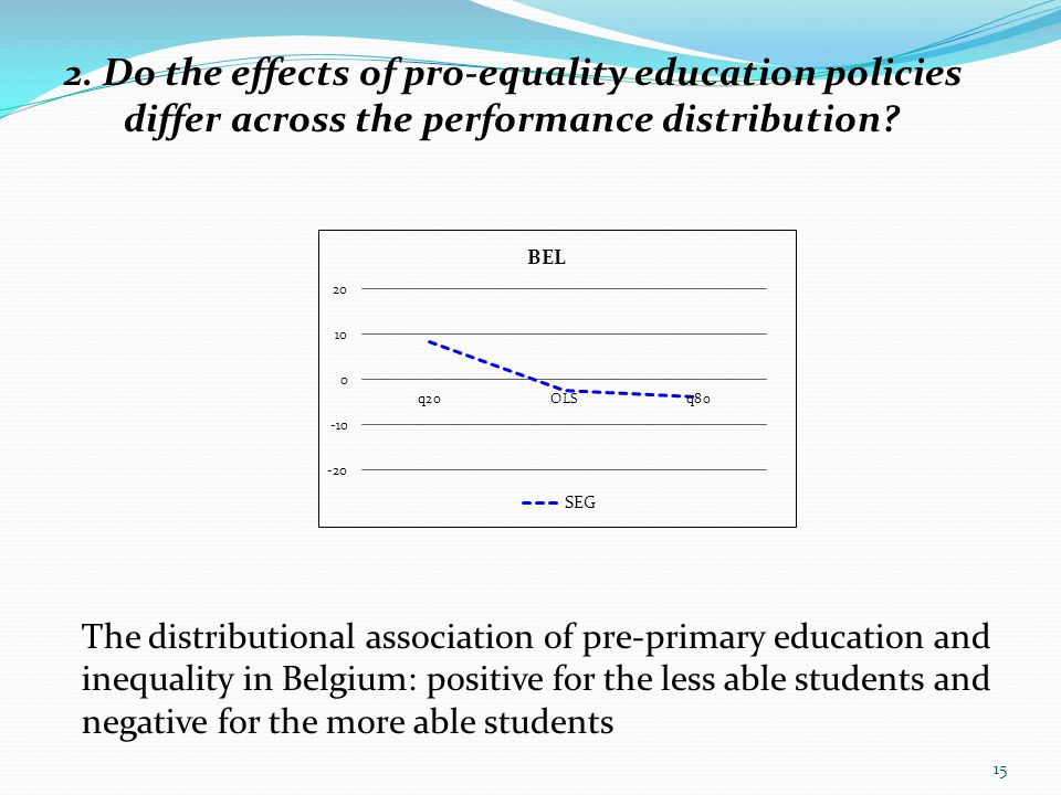2. Do the effects of pro-equality education policies differ across the performance distribution? 15 The distributional association of pre-primary educ
