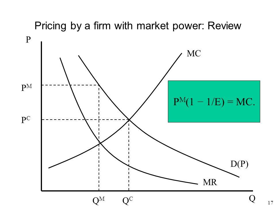 17 Pricing by a firm with market power: Review D(P) Q MR PMPM MC PCPC P QMQM QCQC P M (1 − 1/E) = MC.