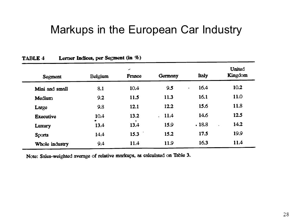 28 Markups in the European Car Industry