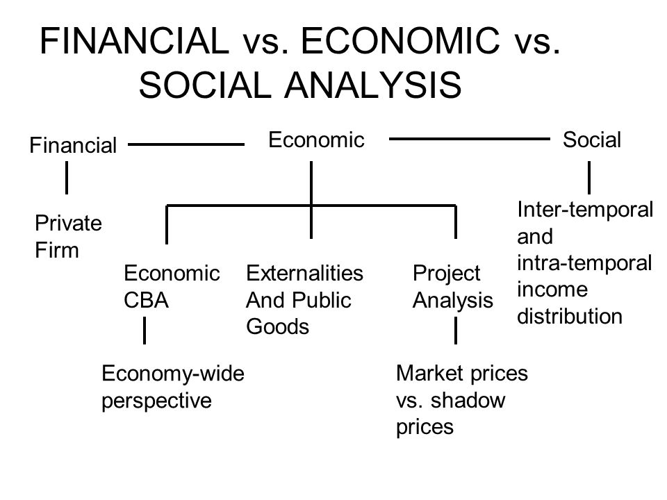 FINANCIAL vs. ECONOMIC vs.