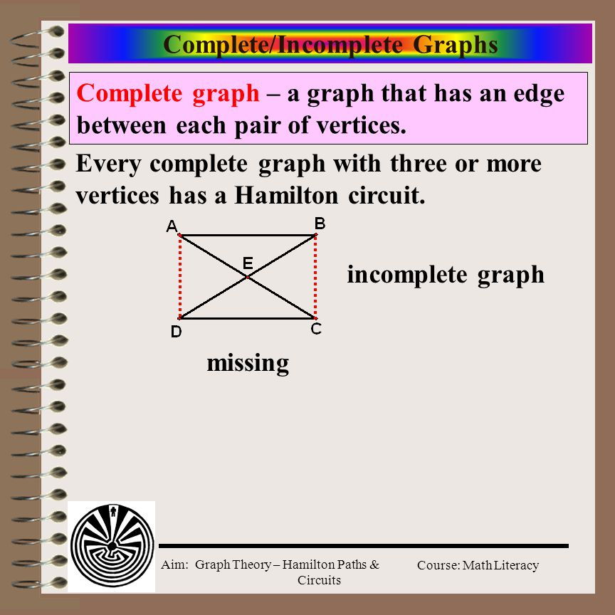 Aim: Graph Theory – Hamilton Paths & Circuits Course: Math Literacy Complete/Incomplete Graphs Complete graph – a graph that has an edge between each