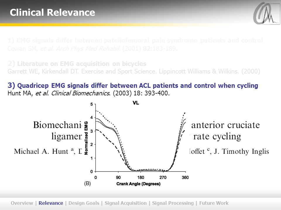 1) EMG signals differ between patellofemoral pain syndrome patients and control Cowan SM, et al. Arch Phys Med Rehabil. (2001) 82:183-189. 2) Literatu