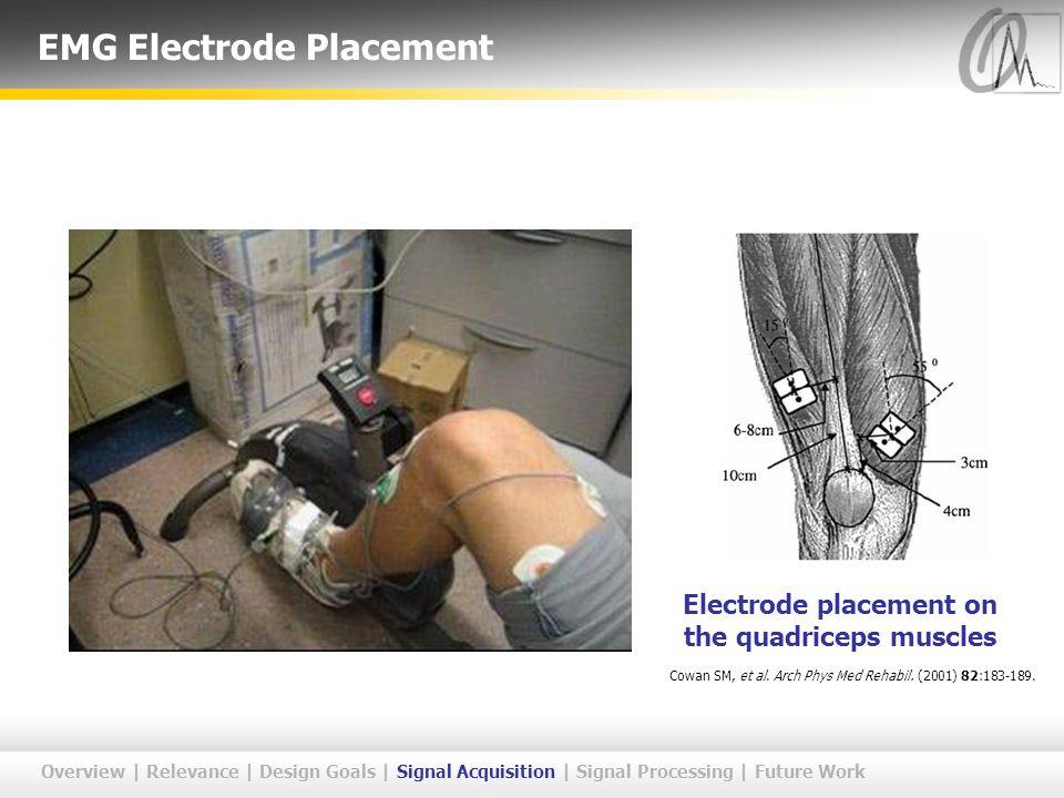 EMG Electrode Placement Overview | Relevance | Design Goals | Signal Acquisition | Signal Processing | Future Work Cowan SM, et al.