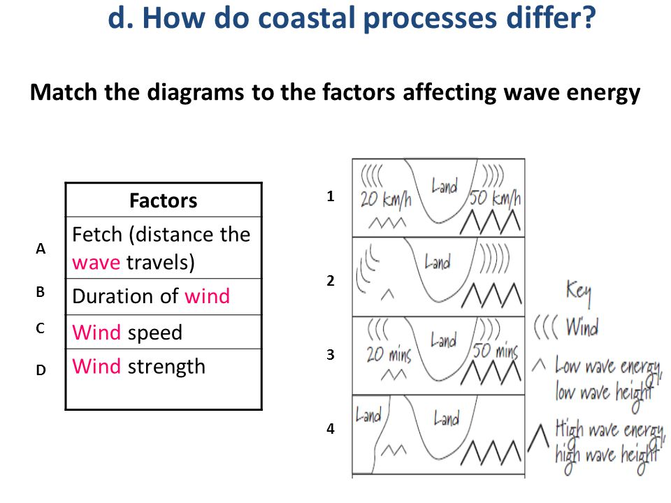 Match the diagrams to the factors affecting wave energy Factors Fetch (distance the wave travels) Duration of wind Wind speed Wind strength 1 A 2 3 4