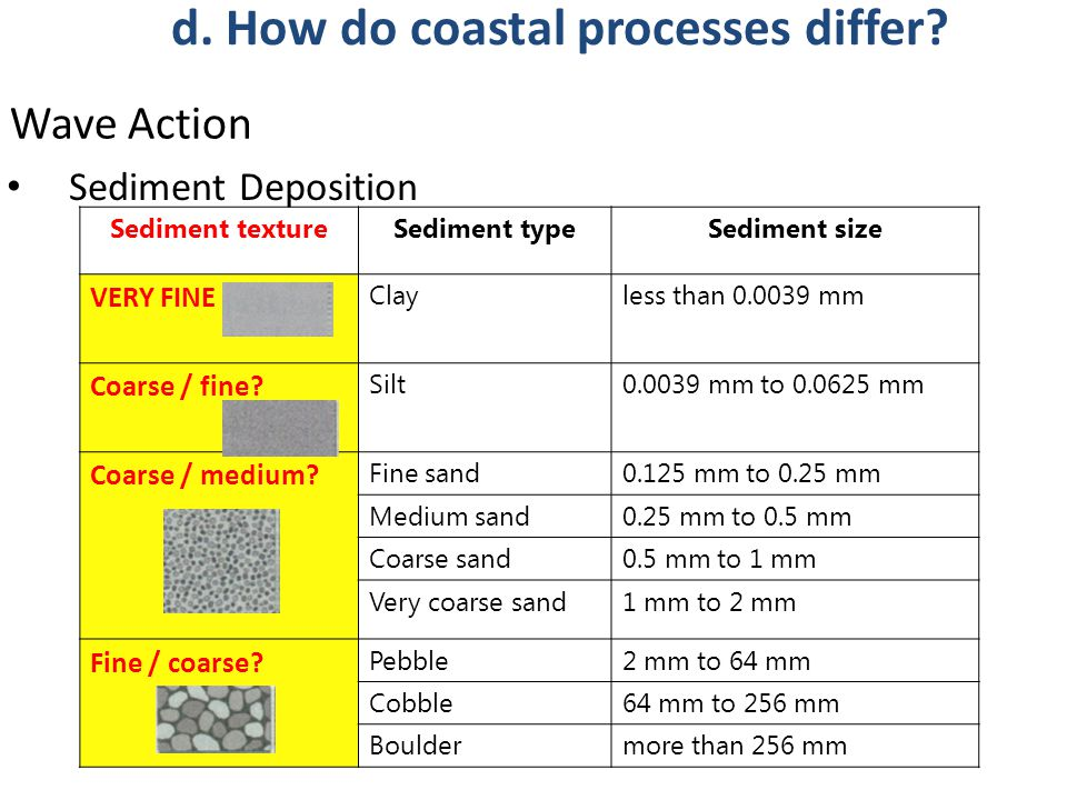 Sediment Deposition Sediment textureSediment typeSediment size VERY FINE Clayless than 0.0039 mm Coarse / fine? Silt0.0039 mm to 0.0625 mm Coarse / me