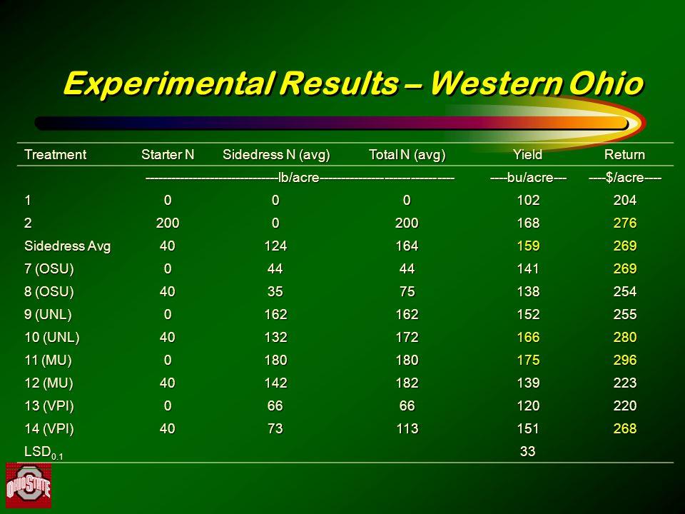 Experimental Results – Western Ohio Treatment Starter N Sidedress N (avg) Total N (avg) YieldReturn -------------------------------lb/acre-----------------------------------bu/acre-------$/acre---- 1000102204 22000200168276 Sidedress Avg 40124164159269 7 (OSU) 04444141269 8 (OSU) 403575138254 9 (UNL) 0162162152255 10 (UNL) 40132172166280 11 (MU) 0180180175296 12 (MU) 40142182139223 13 (VPI) 06666120220 14 (VPI) 4073113151268 LSD 0.1 33