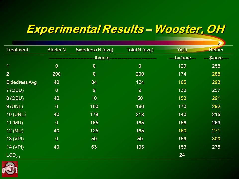 Experimental Results – Wooster, OH Treatment Starter N Sidedress N (avg) Total N (avg) YieldReturn -------------------------------lb/acre-----------------------------------bu/acre-------$/acre---- 1000129258 22000200174288 Sidedress Avg 4084124165293 7 (OSU) 099130257 8 (OSU) 401050153291 9 (UNL) 0160160170292 10 (UNL) 40178218140215 11 (MU) 0165165156263 12 (MU) 40125165160271 13 (VPI) 05959159300 14 (VPI) 4063103153275 LSD 0.1 24