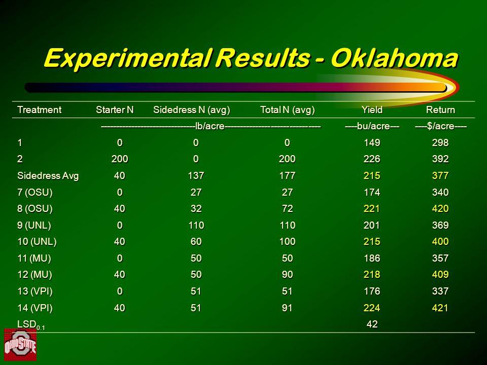Experimental Results - Oklahoma Treatment Starter N Sidedress N (avg) Total N (avg) YieldReturn -------------------------------lb/acre-----------------------------------bu/acre-------$/acre---- 1000149298 22000200226392 Sidedress Avg 40137177215377 7 (OSU) 02727174340 8 (OSU) 403272221420 9 (UNL) 0110110201369 10 (UNL) 4060100215400 11 (MU) 05050186357 12 (MU) 405090218409 13 (VPI) 05151176337 14 (VPI) 405191224421 LSD 0.1 42